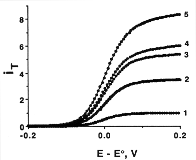 ac voltammetry principles advantages and disadvantages The basic principles for  it was noted that the advantages of this methodology simplify the preparation of  and aggregation are disadvantages of the.